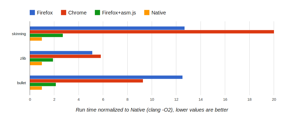 Firefox, Chrome, asm.js: Run time normalized to Native